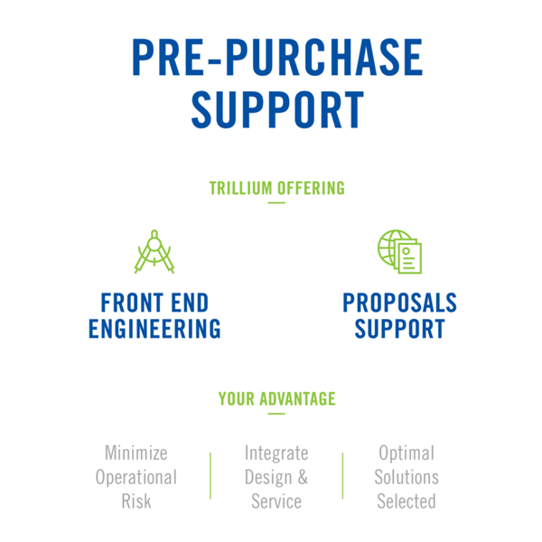 Pre-Purchase Support